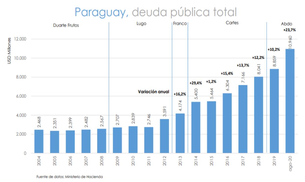 De lejos, el Gobierno de Mario Abdo Benítez es el que más endeudó al país. Gráfico: ISE Consulting